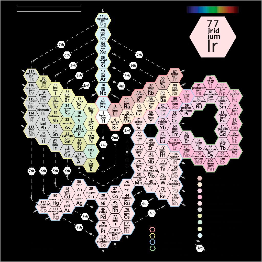 Spiral Periodic Table Jidiletter